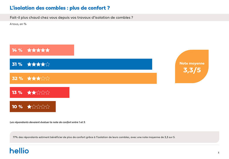 Enquête Hellio_BF isolation 1 an apres_confort_Avril 2021-5