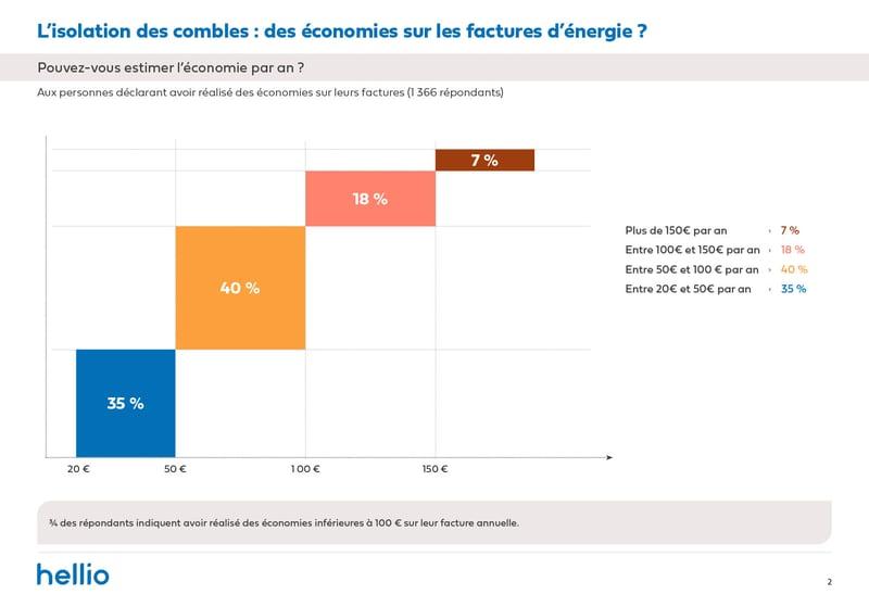 Enquête Hellio_BF isolation 1 an apres_economie factures estimation_Avril 2021-4