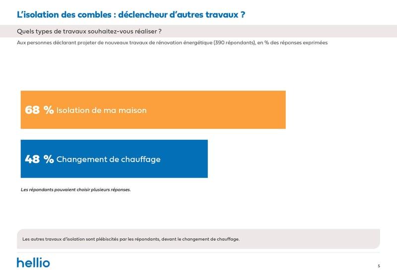Enquête Hellio_BF isolation 1 an apres_type travaux_Avril 2021-7