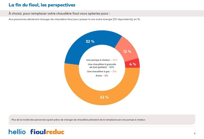 Etude Hellio FioulReduc-perspectives