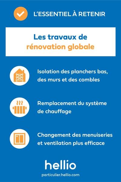 infographie-essentiel-retenir-hellio-travaux-renovation-globale