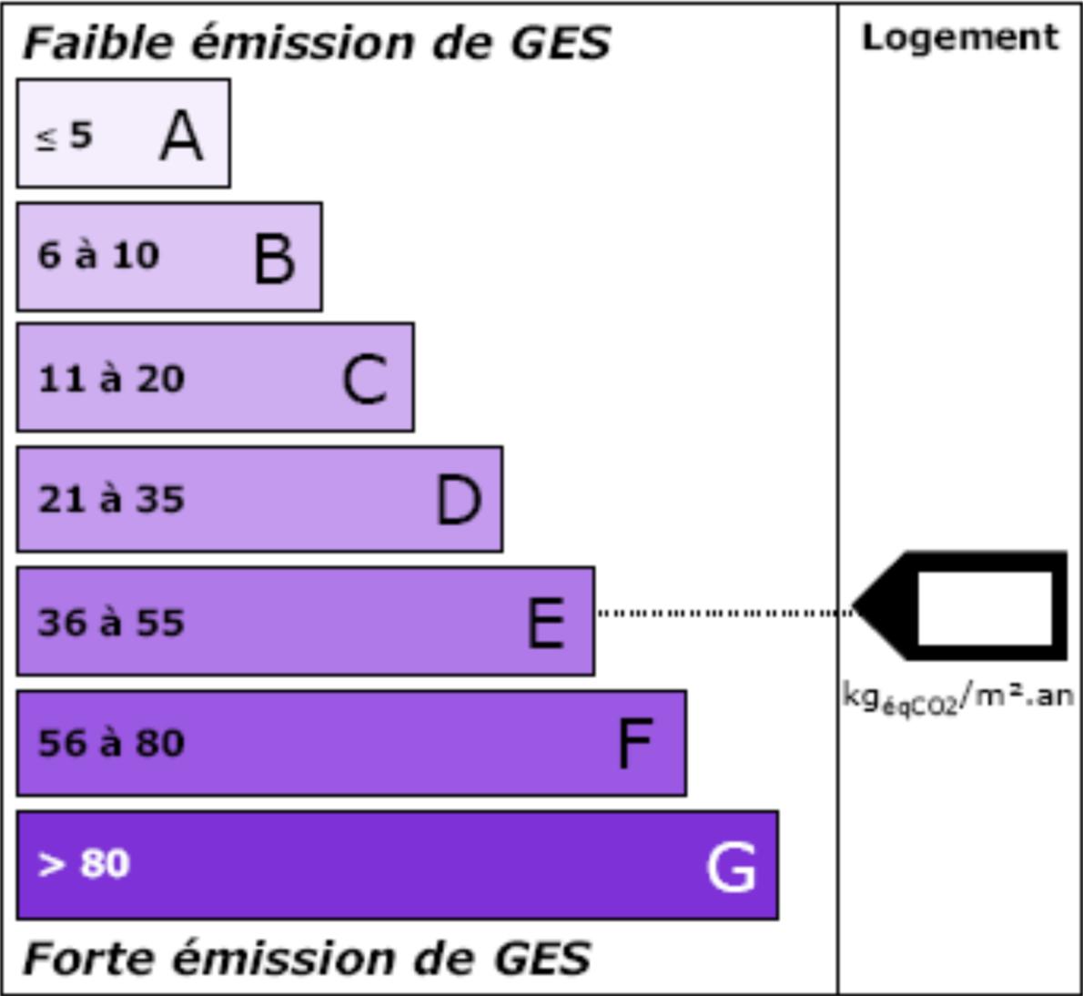 étiquette climat gaz